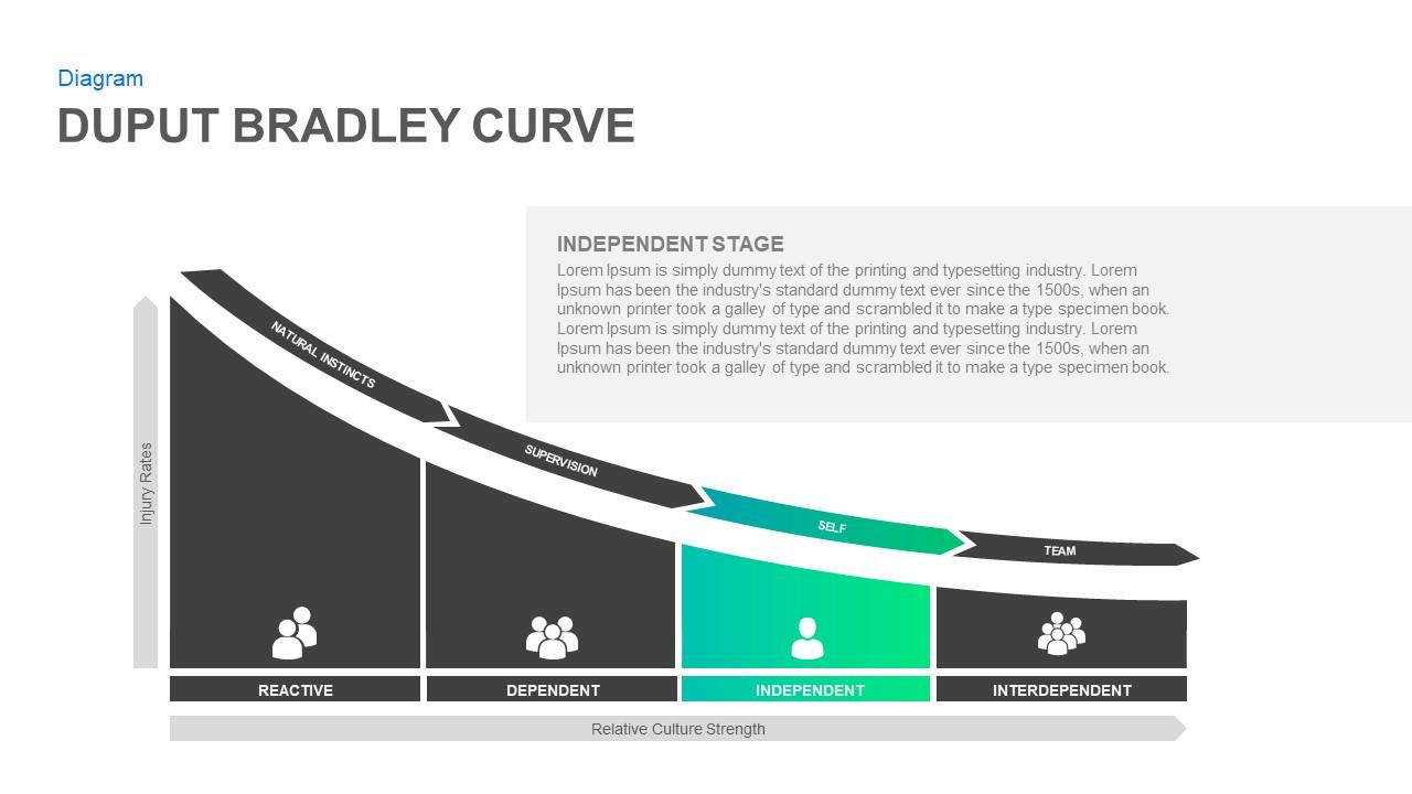 Bradley Curve Template