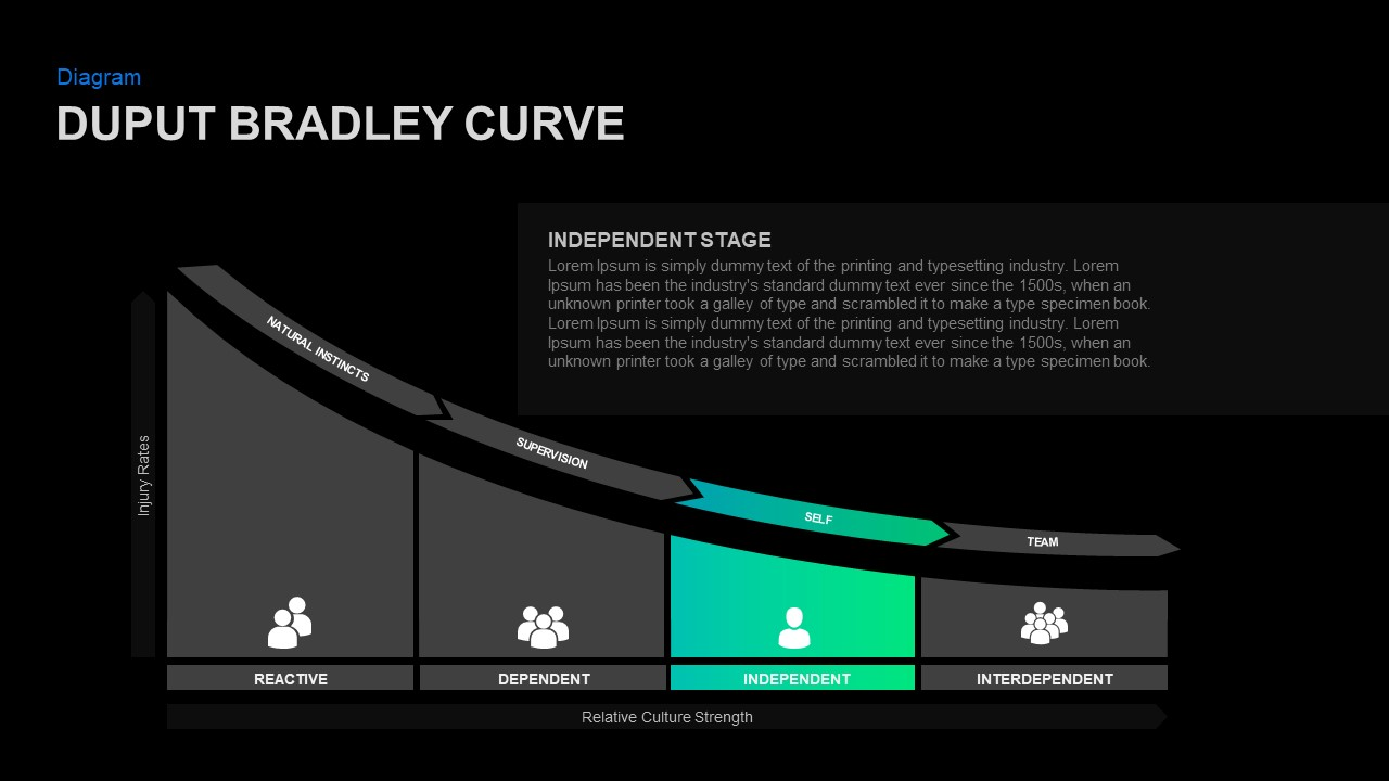 Bradley curve Infographic template