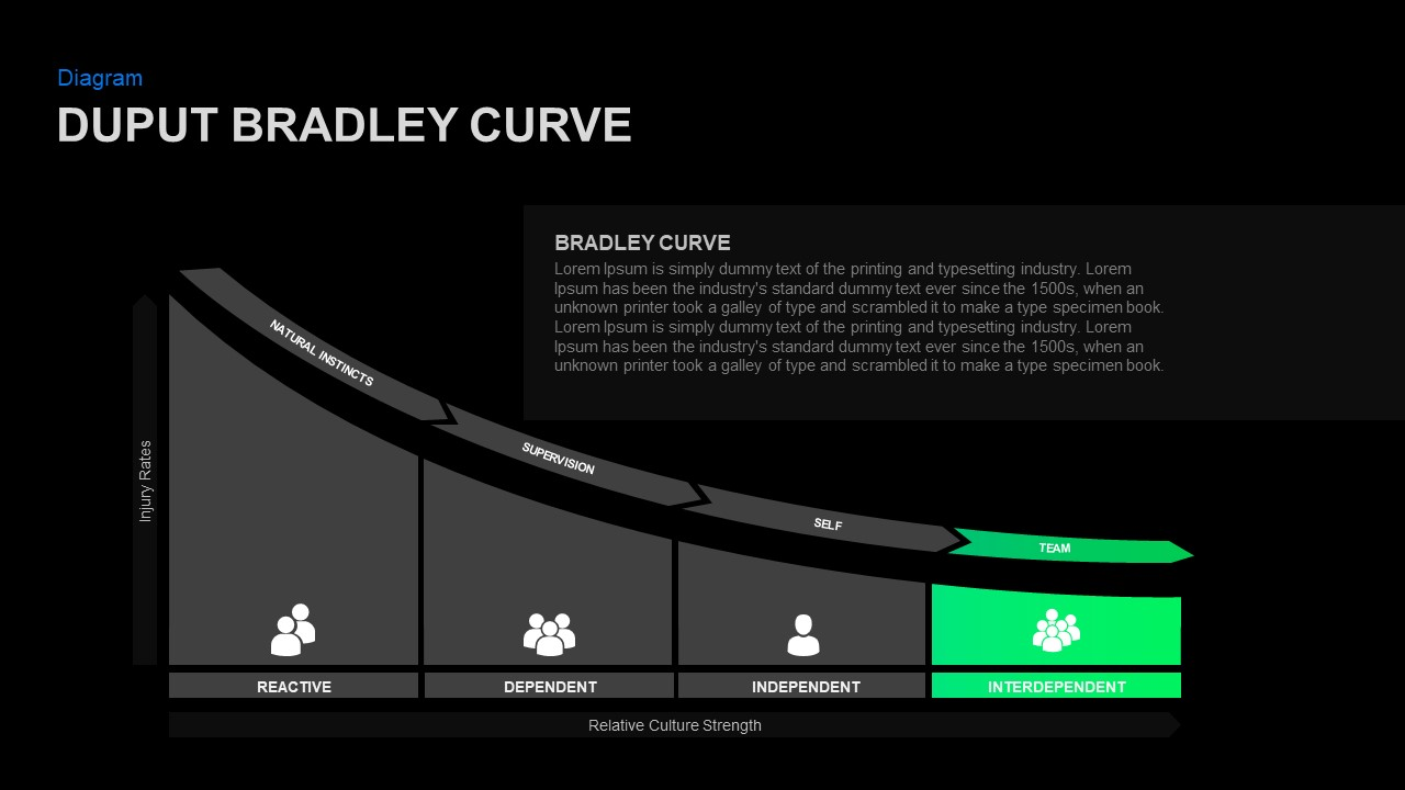 Bradley curve PowerPoint template for Presentation