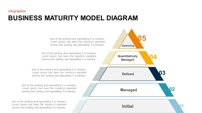 Business Maturity Model Template