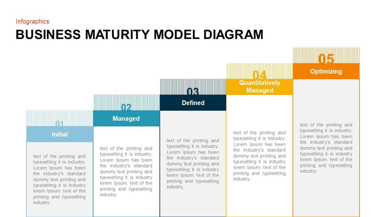 Business maturity model PowerPoint template
