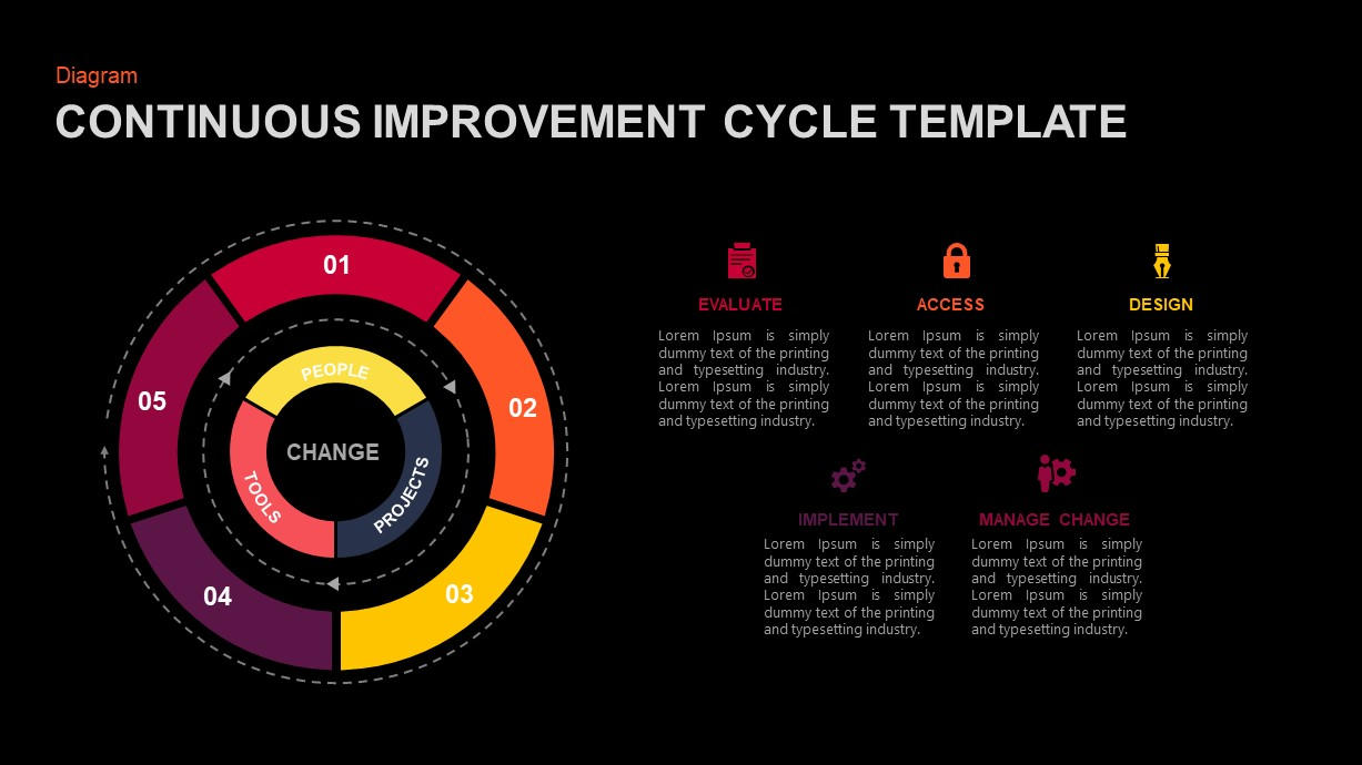 Continuous Improvement Cycle Template for PowerPoint