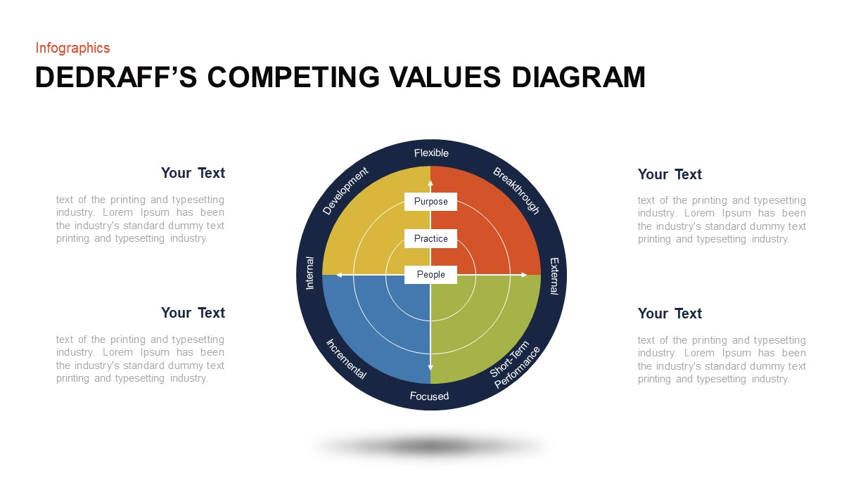 DeGraff's Competing Values Diagram