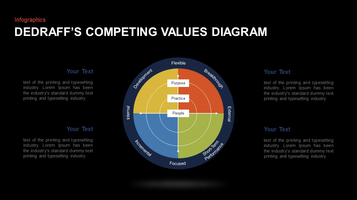 DeGraff's Competing Values Framework PowerPoint Diagram
