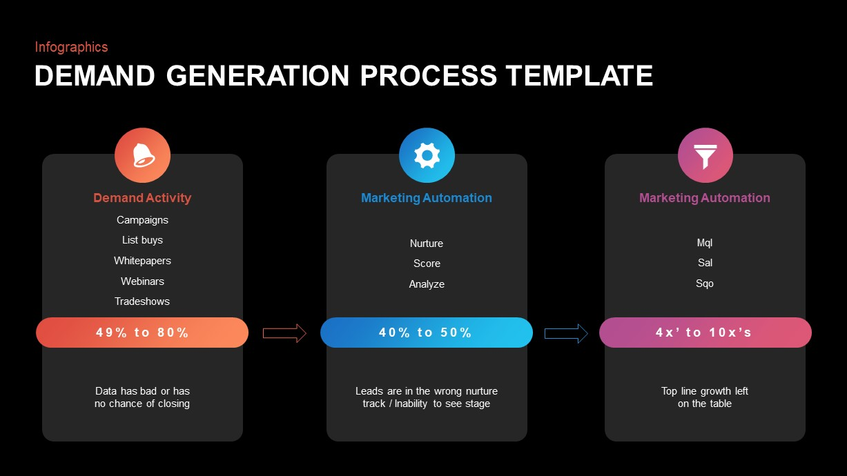 Demand Generation Process