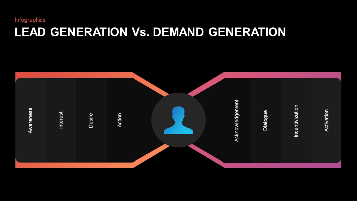 Demand Generation Process Diagram