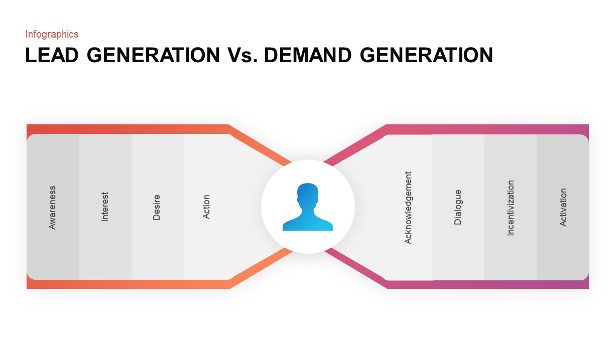 Demand Generation Process PowerPoint