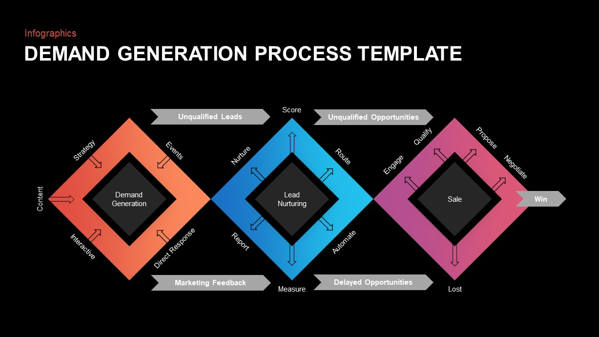 Demand Generation Process PowerPoint Diagram