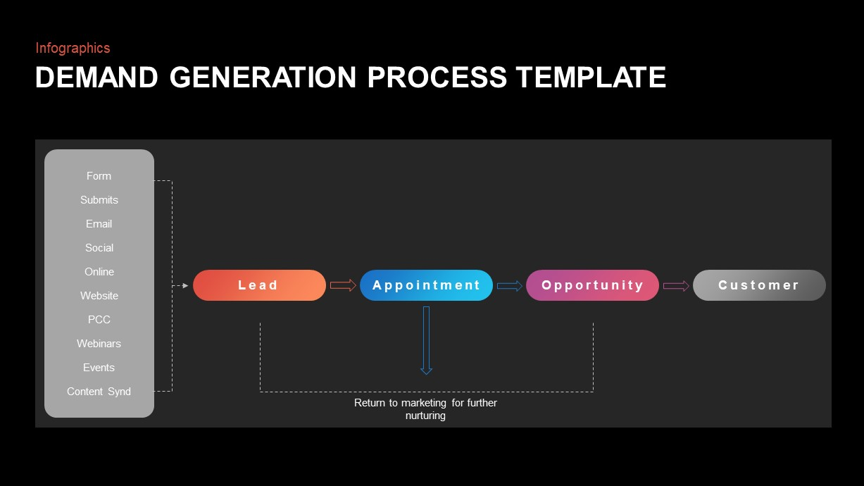Demand Generation Process Presentation Template