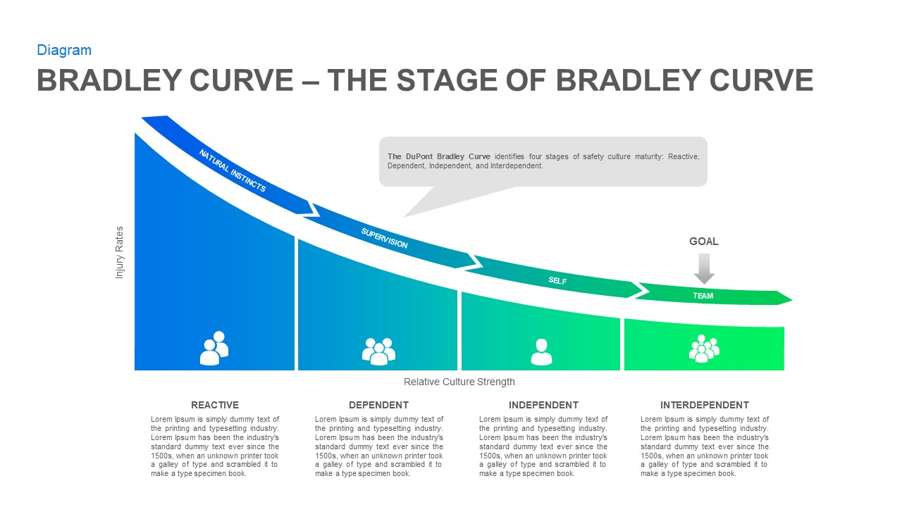 DuPont Bradley curve PowerPoint template