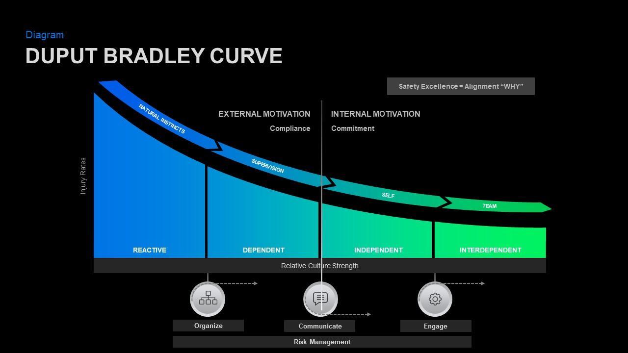 DuPont Bradley model PowerPoint
