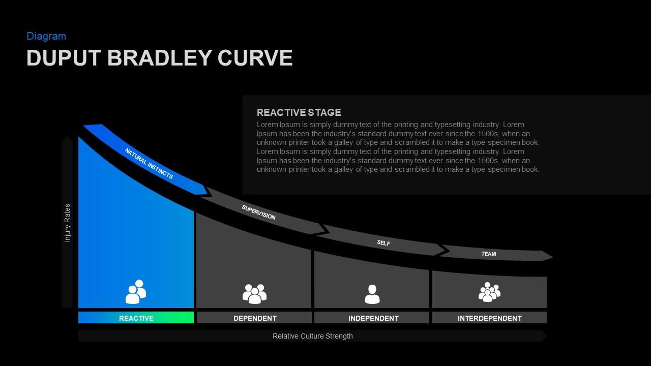 DuPont Bradley model PowerPoint Slide