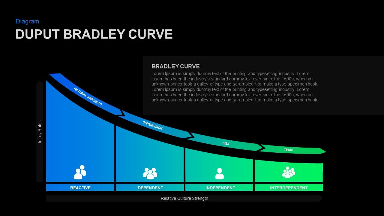 DuPont Bradley model PowerPoint Template