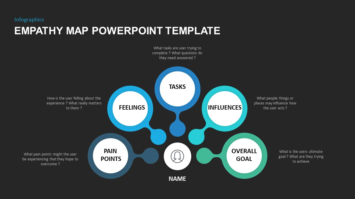 Empathy Map Canvas PowerPoint Template