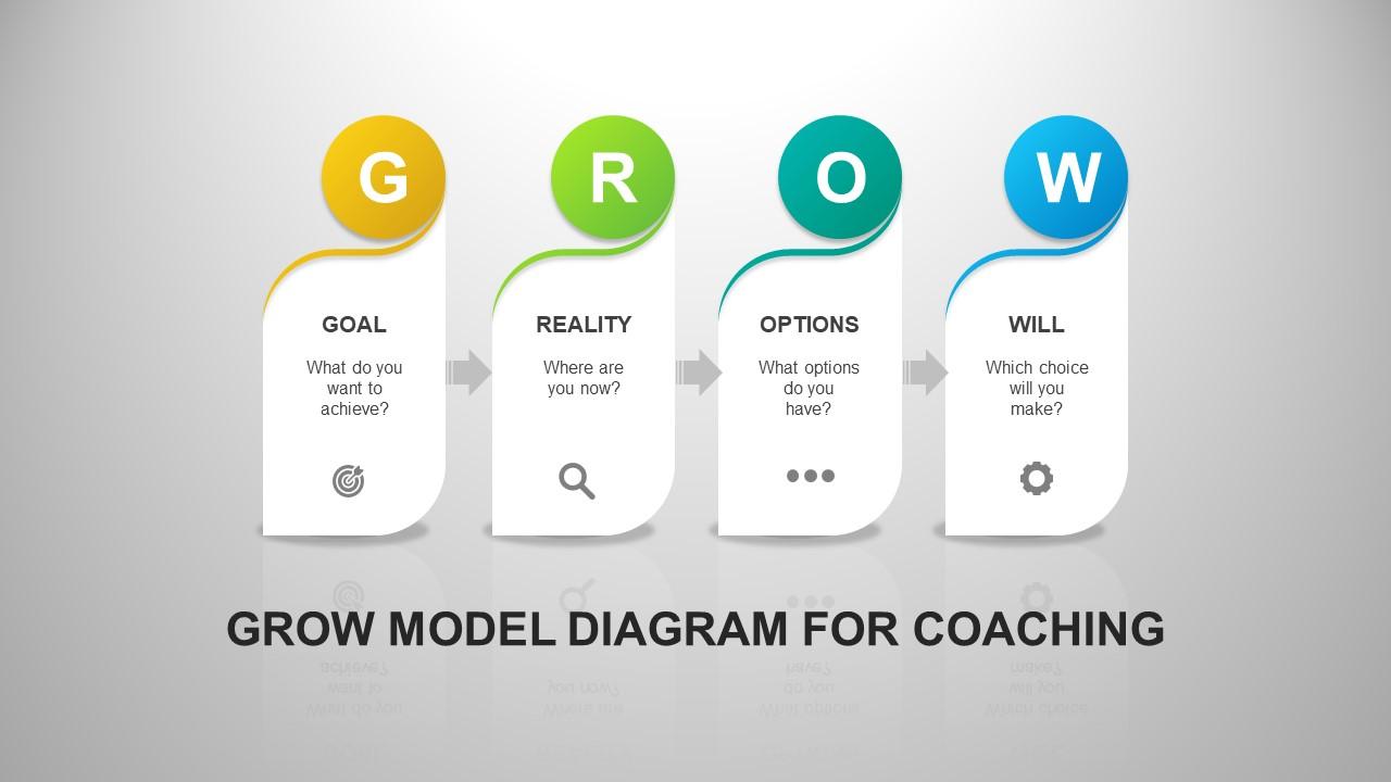 GROW Coaching Model PowerPoint Template