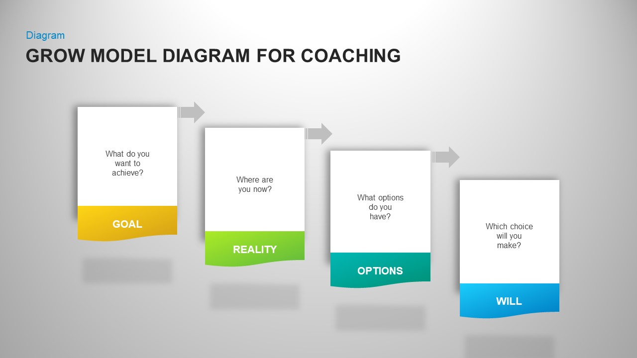 GROW Coaching Model PowerPoint Template Diagrams