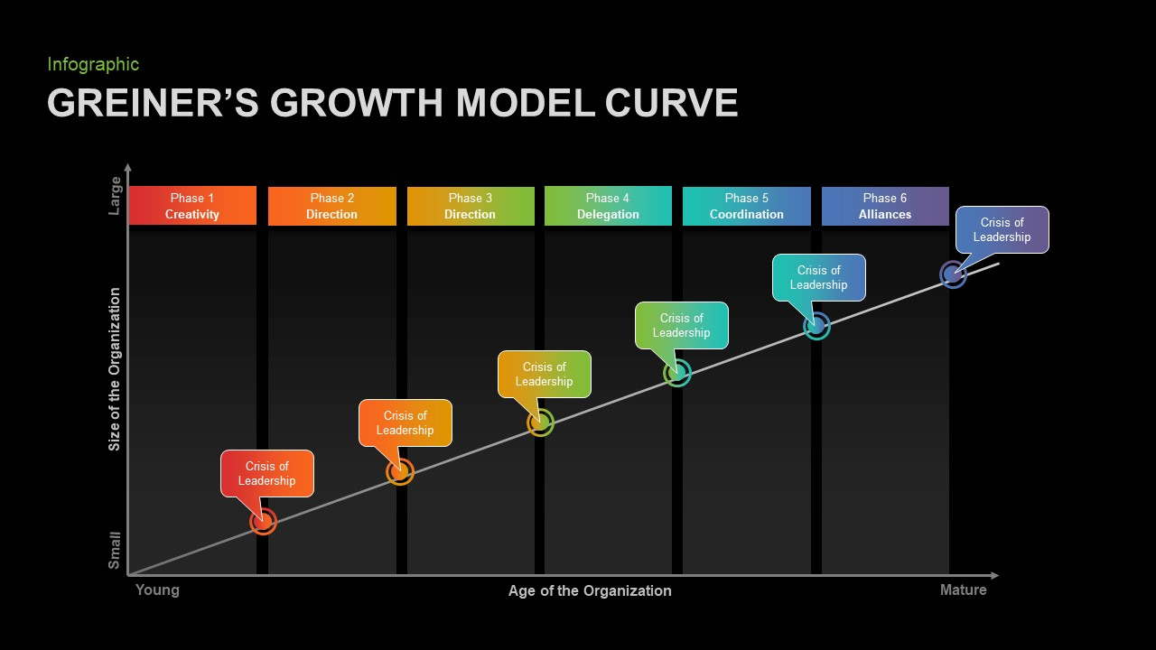Greiner's Curve for PowerPoint