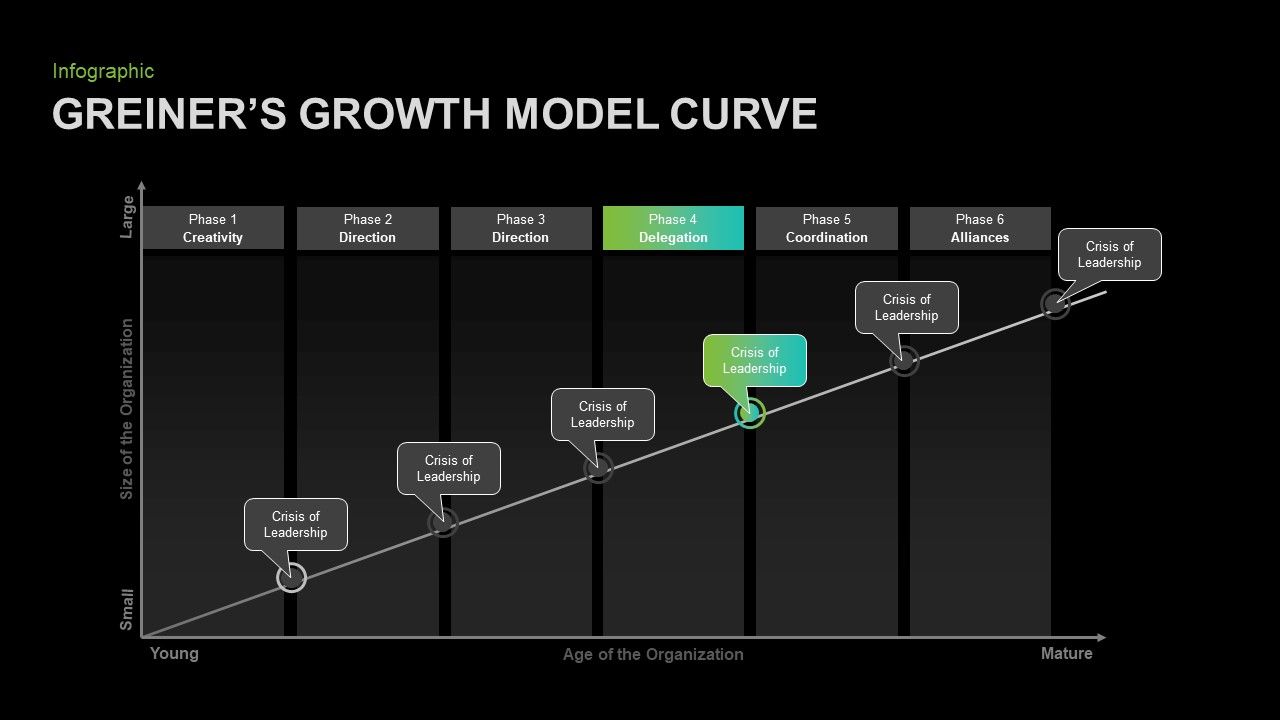 Greiners Five Phase Growth Model Business PowerPoint