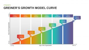 Greiner's Growth Model Curve for PowerPoint