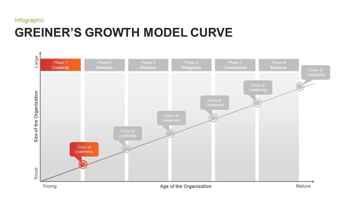 Greiner's Growth Model Curve