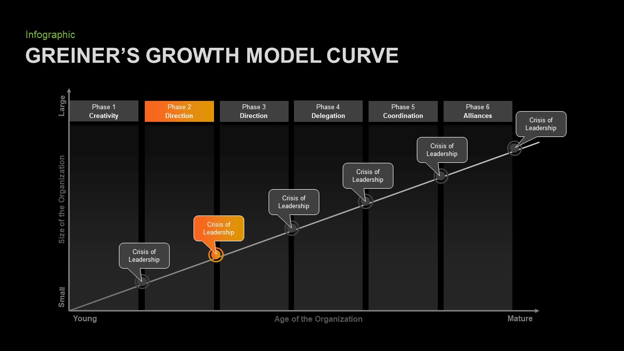 Greiner's Growth Model Curve PowerPoint Template