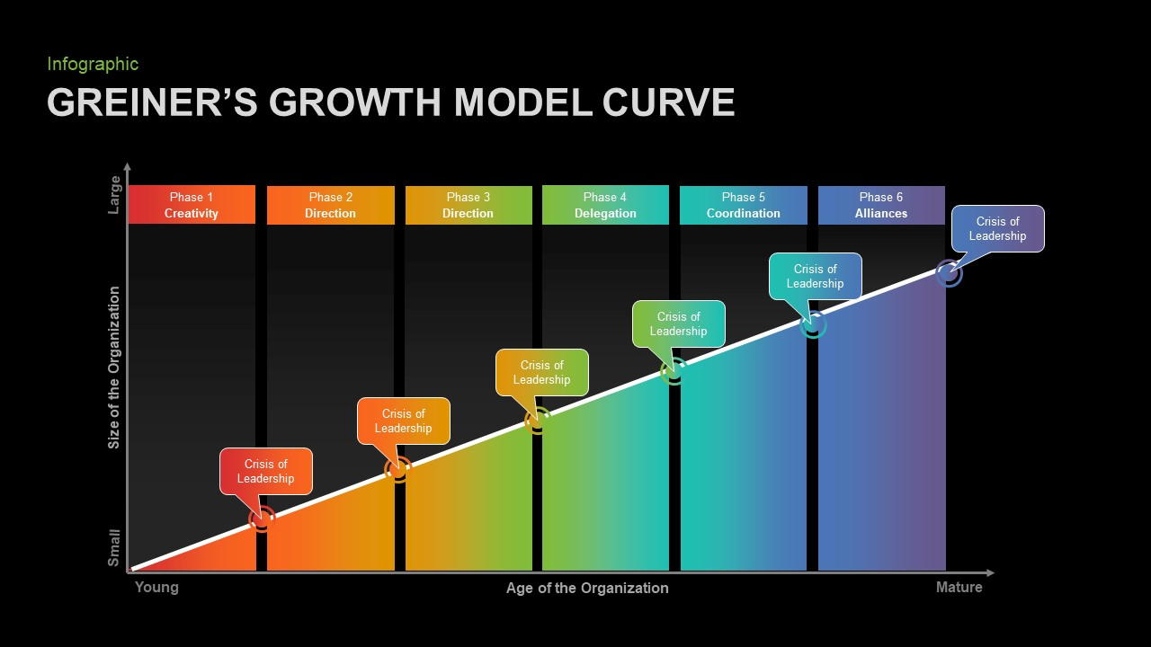 Greiner's Growth Model Curve Template