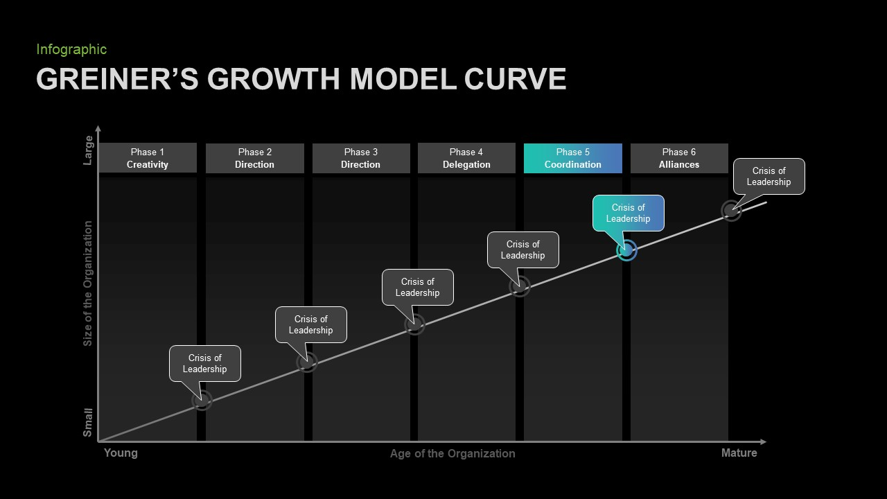 Greiner's Growth Model Template