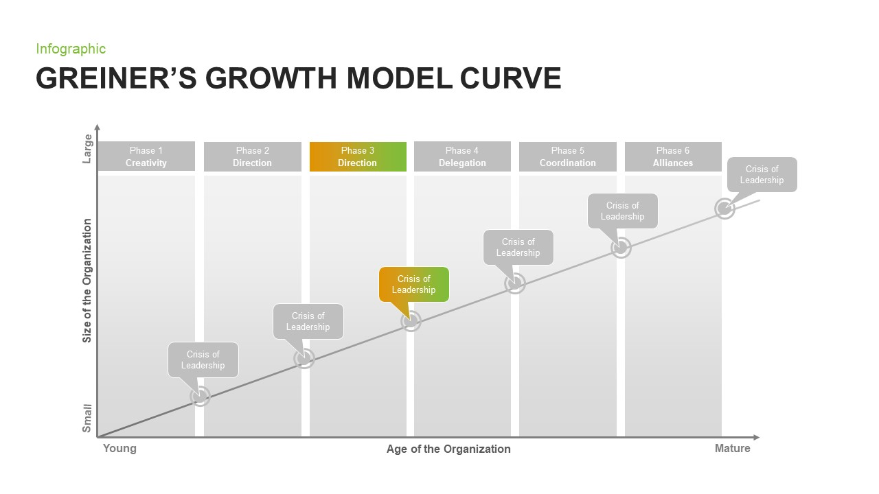 Greiner's Growth Model for PowerPoint