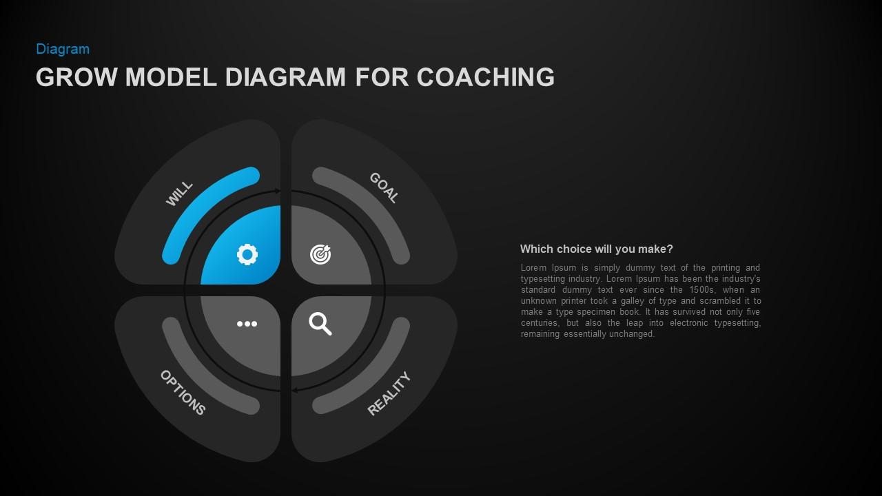 Grow Model Circular PowerPoint Template