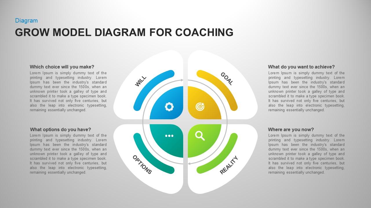 Grow Model For Coaching Having Circular Process