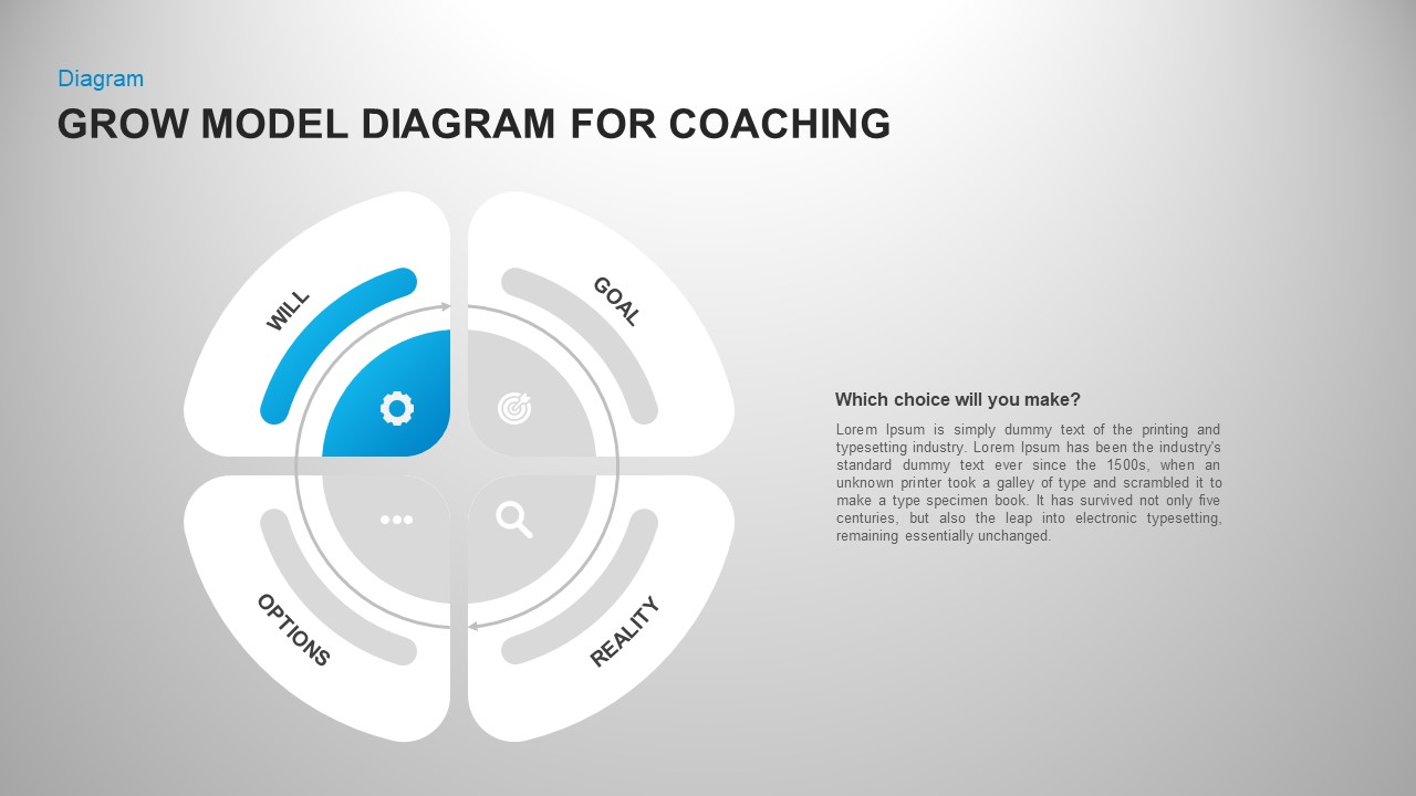 Grow model coaching Circle PowerPoint template