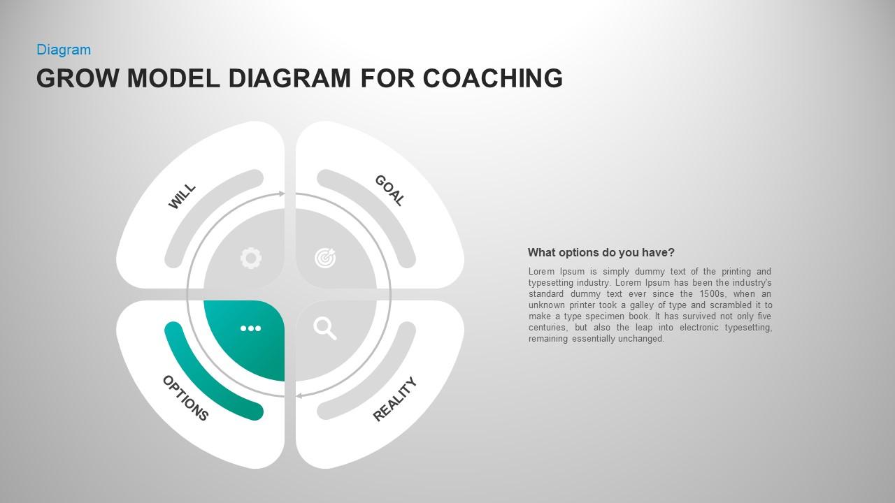 Grow model coaching circular template