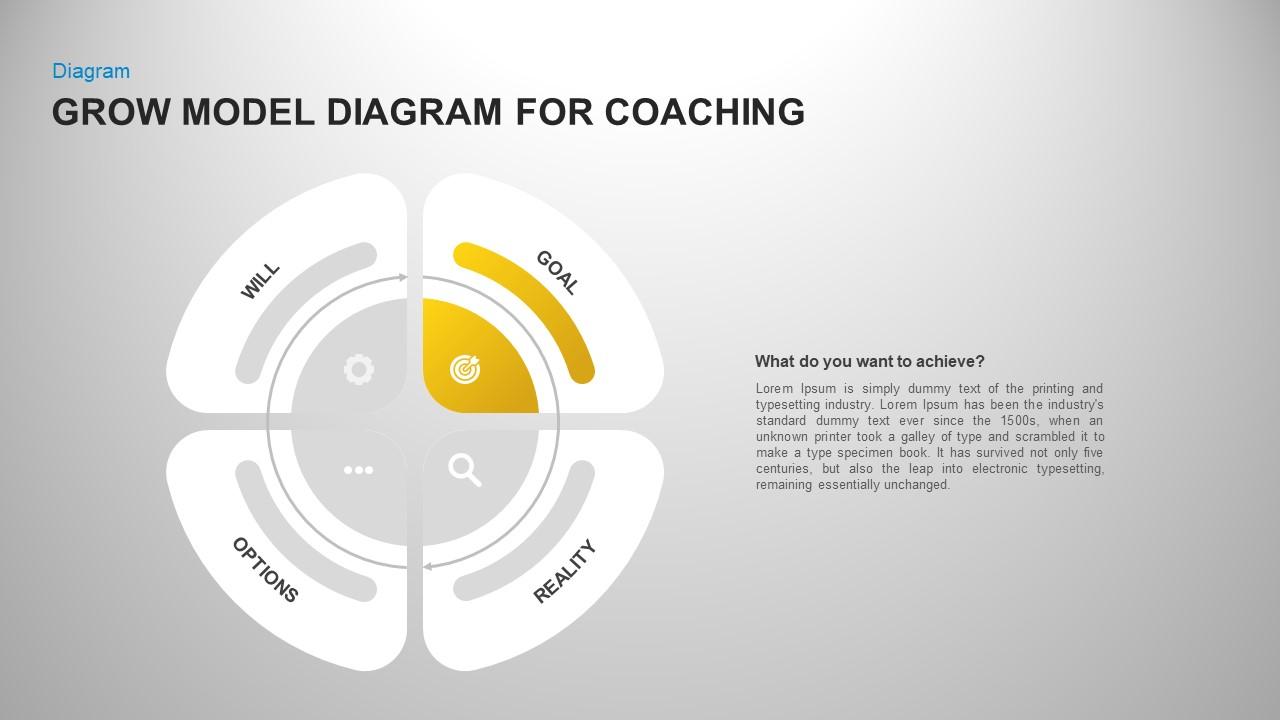 Grow model coaching diagram