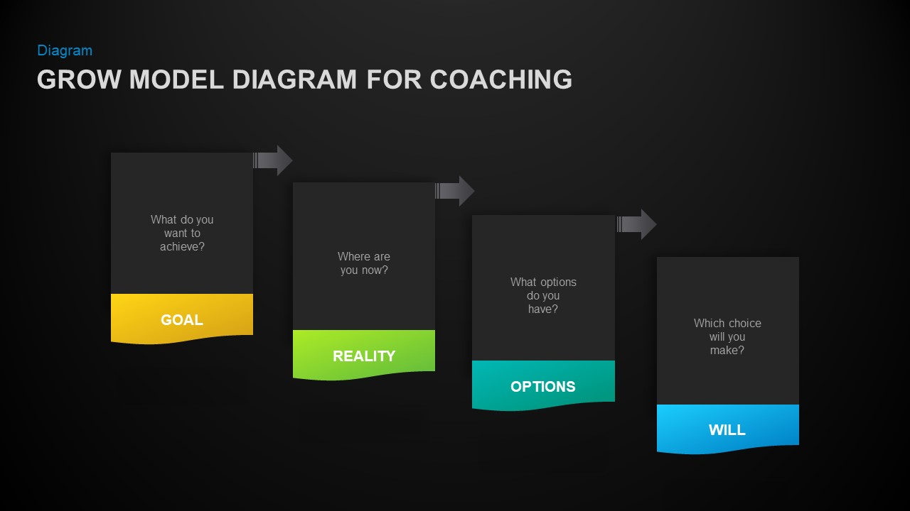 Grow model diagram for coaching PowerPoint template