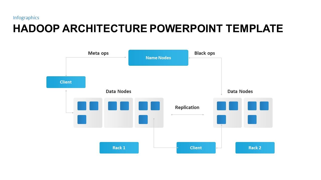 Hadoop Architecture Ppt