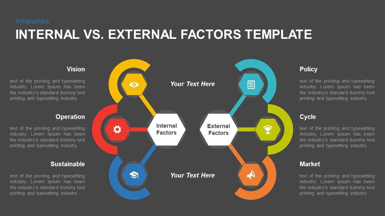 Internal vs. External Factors Template for PowerPoint