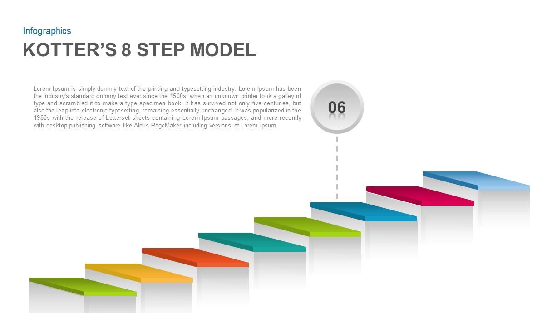 Kotter's 8 Step Model PowerPoint