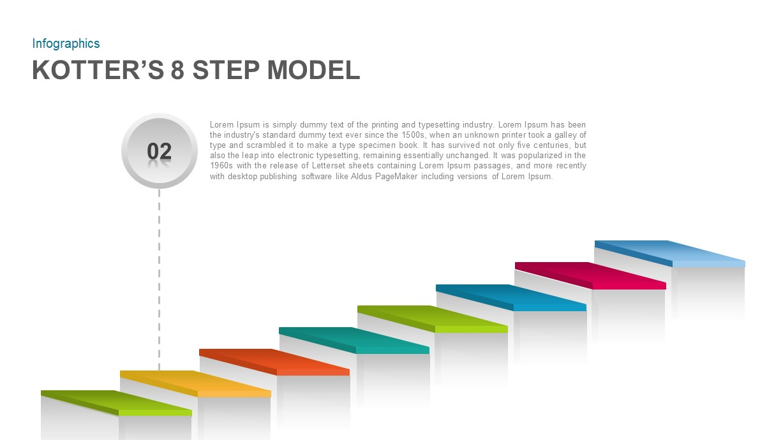 Kotter's 8 Step Model PowerPoint Template