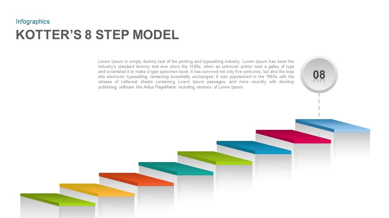 Kotter's 8 Step Model Ppt Template