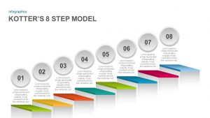 Kotter's 8 Step Model of Change PowerPoint Template