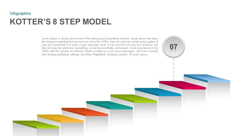 Kotter's 8 Step Model Template Diagram