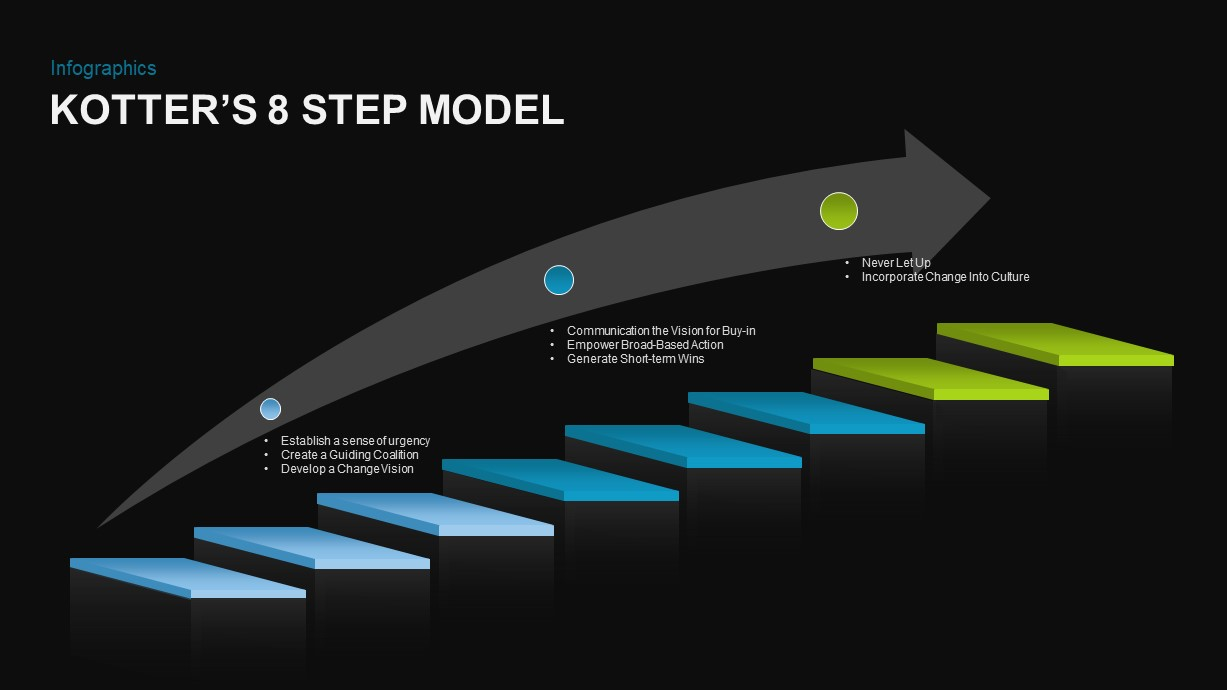 Kotter's 8 Step Model for Change PowerPoint Template