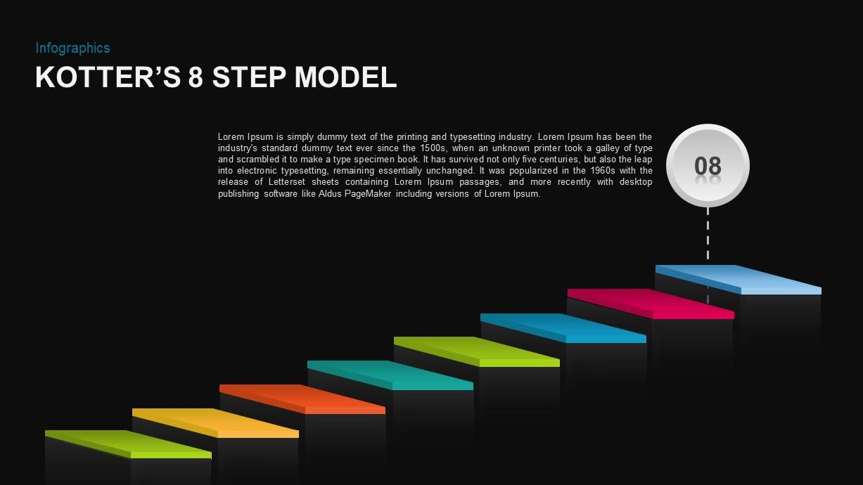 Kotter's 8 Step Model of Change Diagram