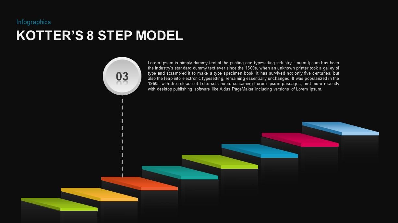 Kotter's 8 Step Model of Change PowerPoint