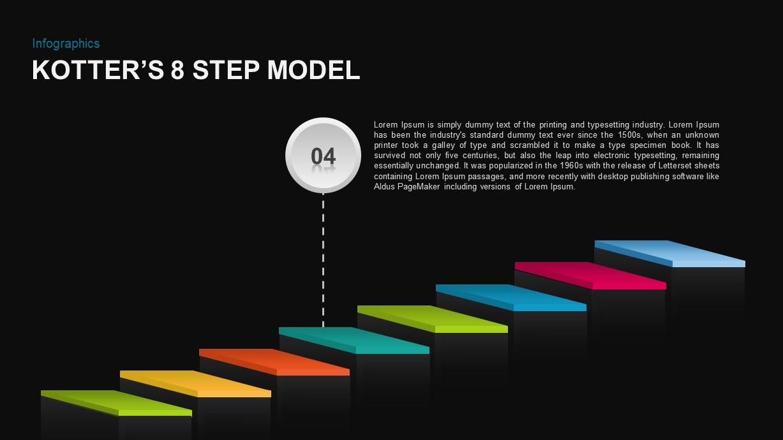 Kotter's 8 Step Model of Change PowerPoint Presentation