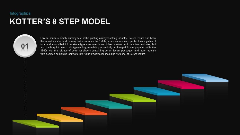 Kotter's 8 Step Model of Change PowerPoint Slide