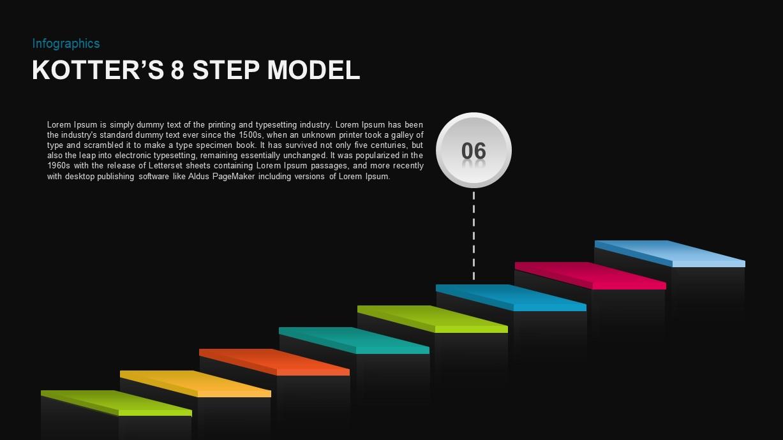 Kotter's 8 Step Model of Change Template