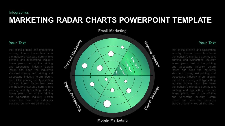 Marketing Radar Chart