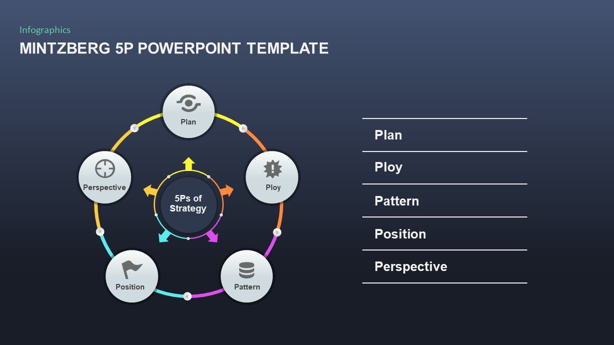 Mintzberg's 5Ps of Strategy PowerPoint Template