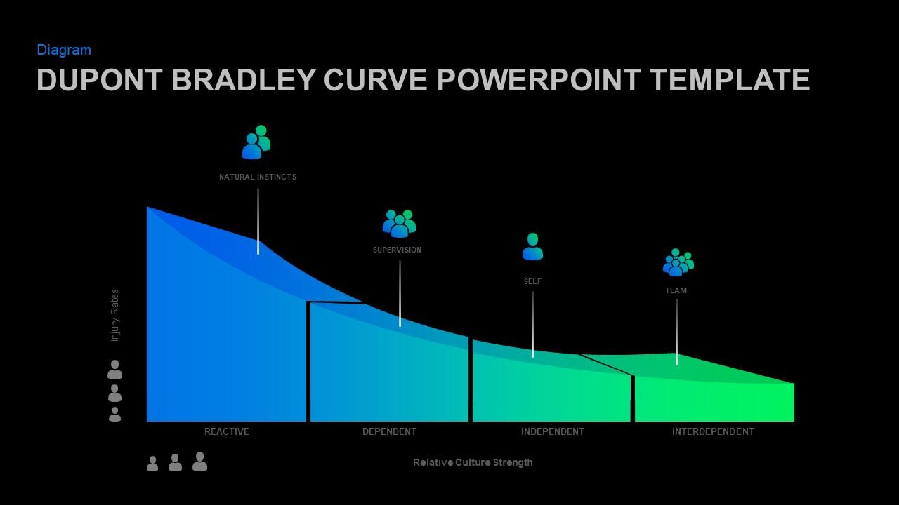 PowerPoint Safety Model Bradley Curve